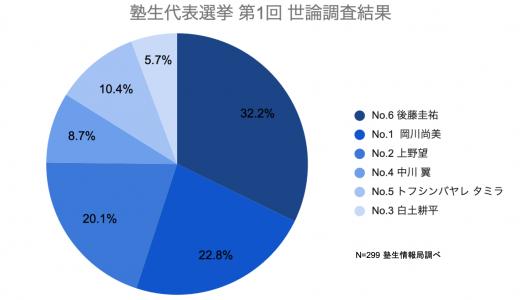 塾生代表選挙の塾生世論調査を実施致しました。