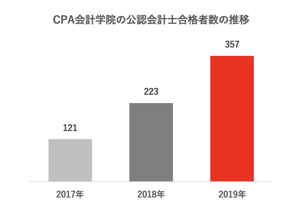 CPA会計学院の公認会計士合格者数の推移